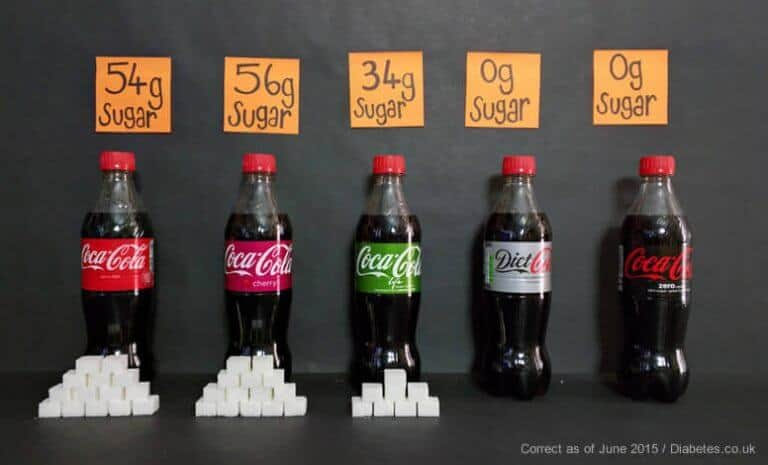 How Much Sugar In Drinks Infographics