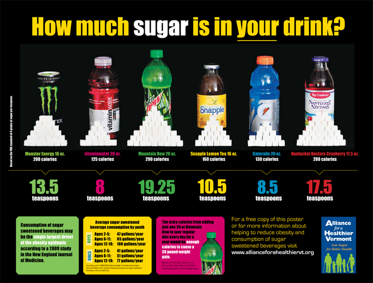 How Much Sugar in Popular Beverages